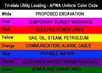 Utility Flags with color code